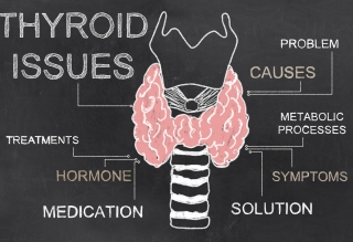 Thyroid Questionnaire